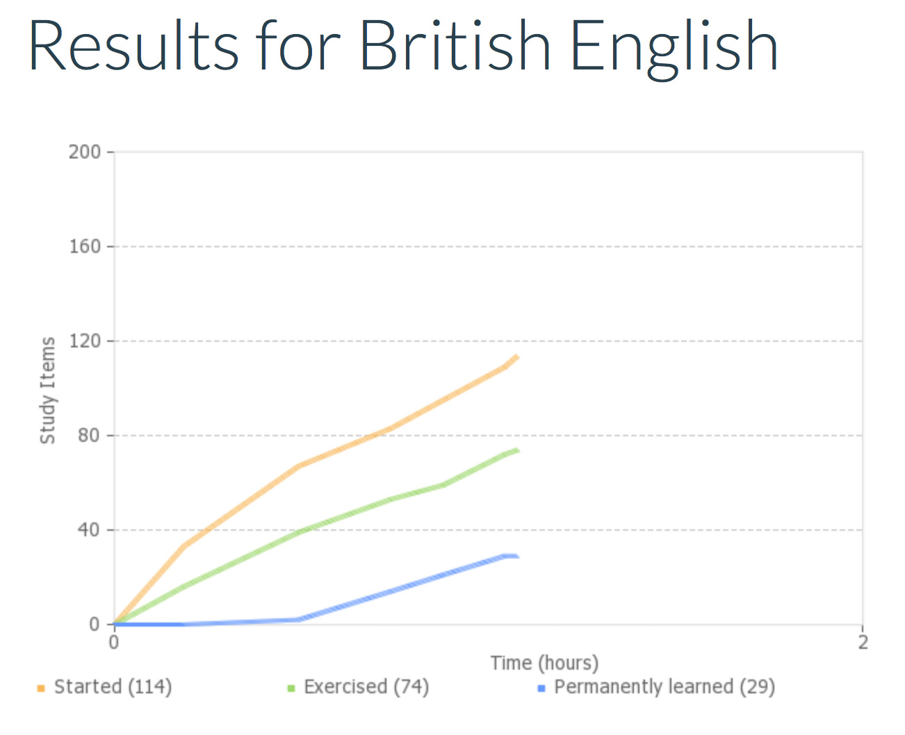 WordDive results